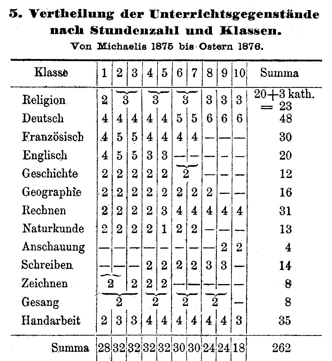 Schulgeschichte - Gymnasium \